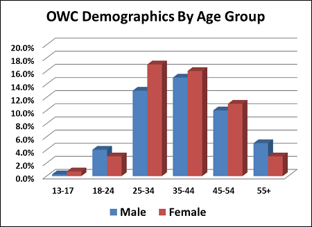 OWC Demographics_2014_3